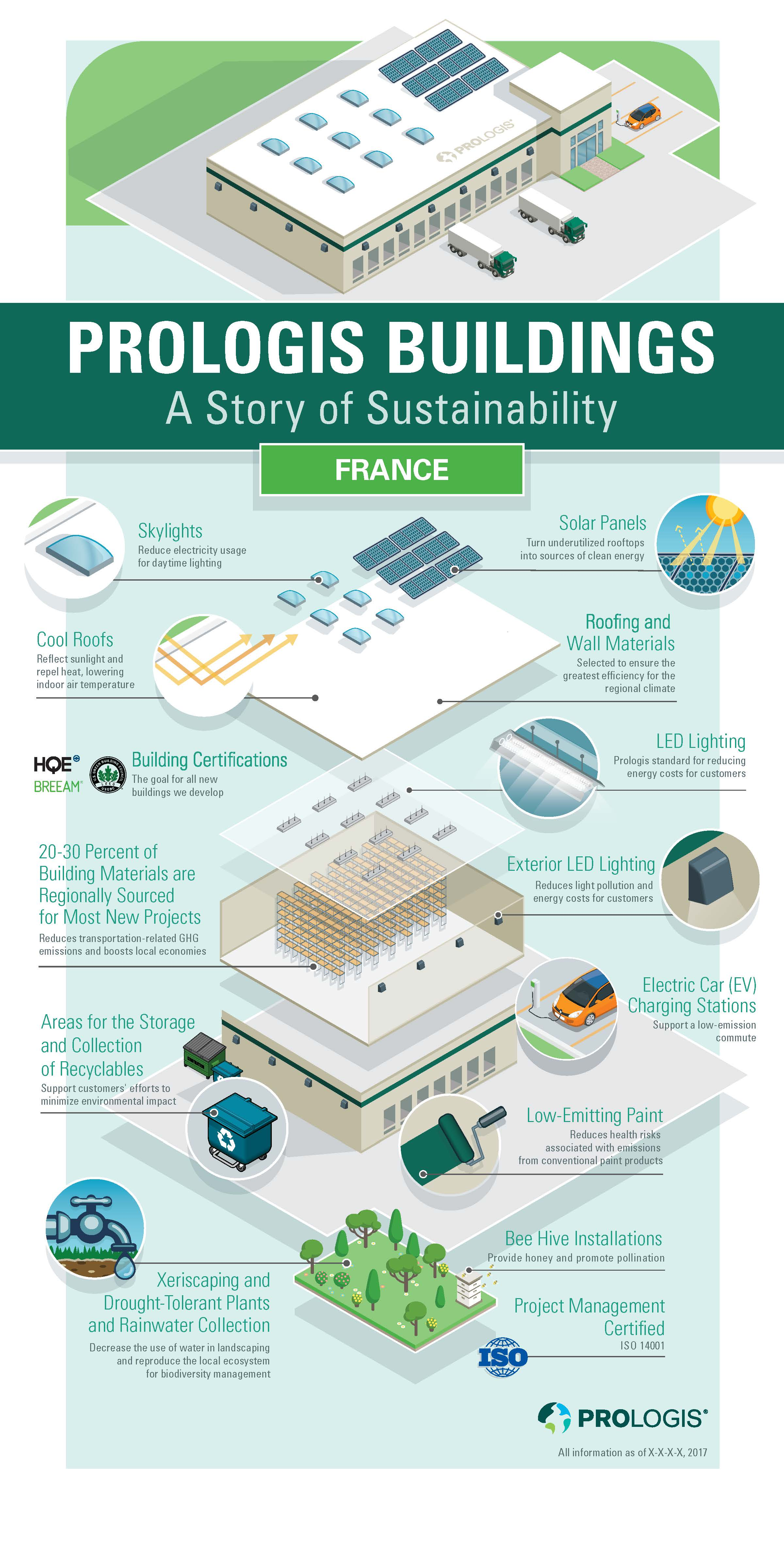 Inforgraphic Prologis Warehouse